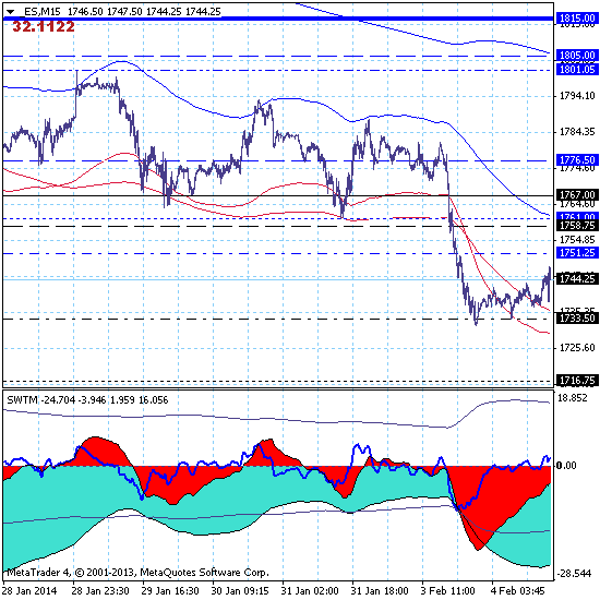 S&P500 – 04.02.14. Медведи затариваются на дневном откате.