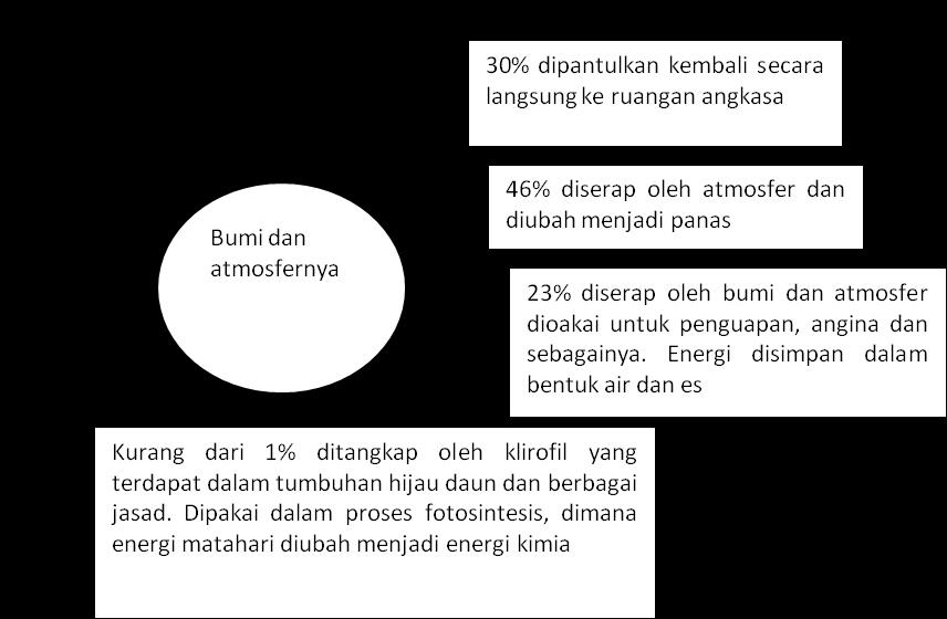 Pembelahan sel gametogenesis burhansyah energi matahari yang ditangkap pada proses fotosintesis merupakan lebih dari 90 sumber energi yang dipakai oleh manusia untuk pemanasan cahaya dan tenaga ccuart Images