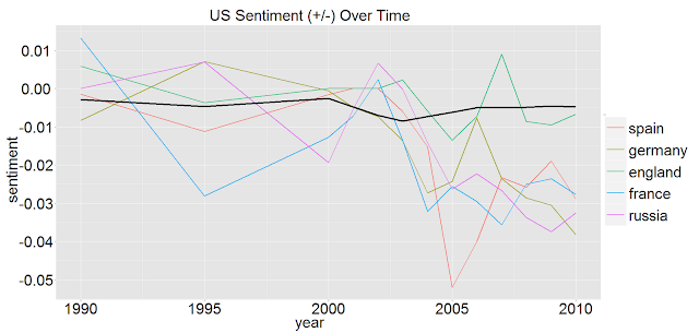 US Sentiments - Europe