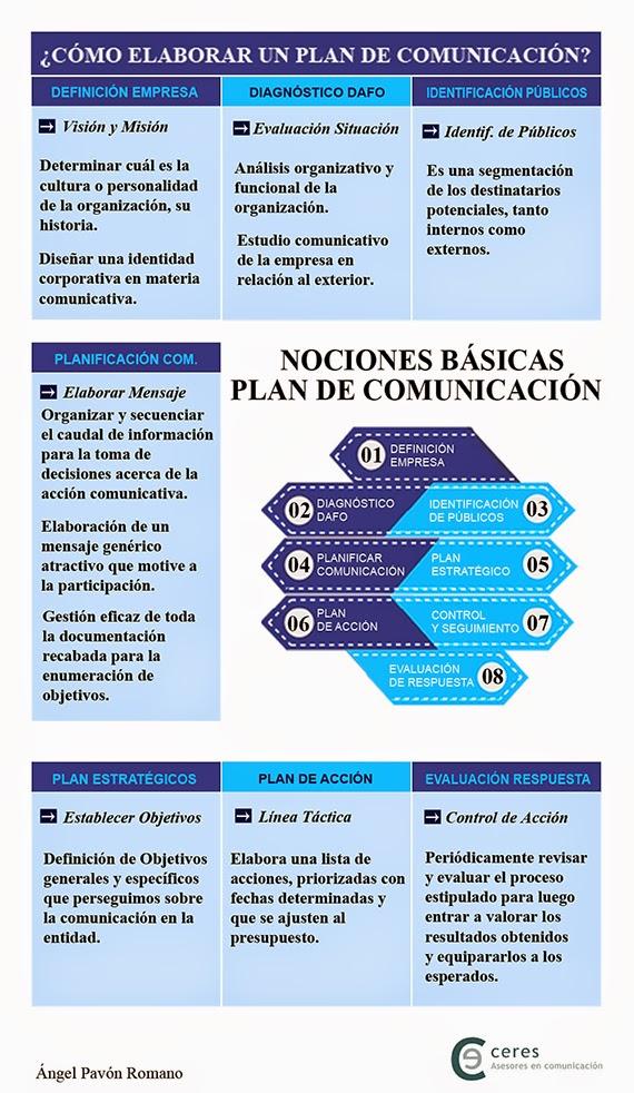 Infografía Pautas para crear un plan de comunicación