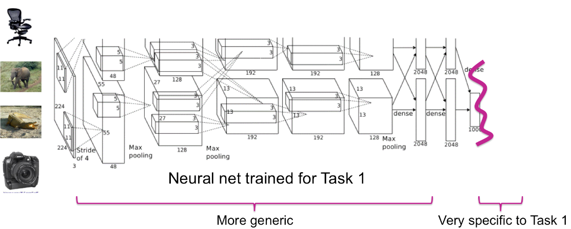 machine learning features