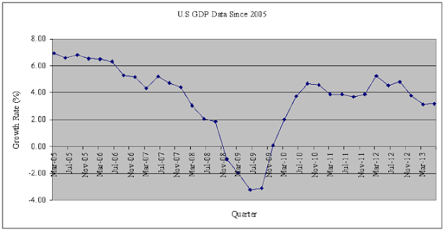 United States Quarterly GDP Chart