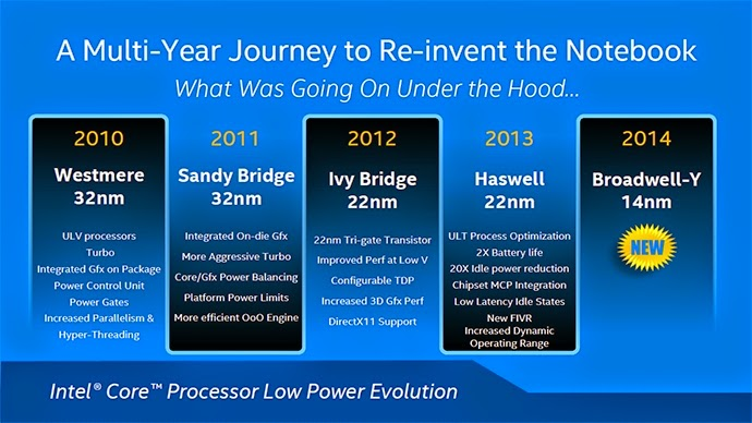 Intel Broadwell таблица прогресса
