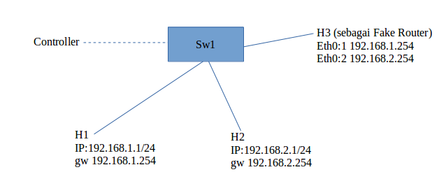 Topologi SDN single 3 host