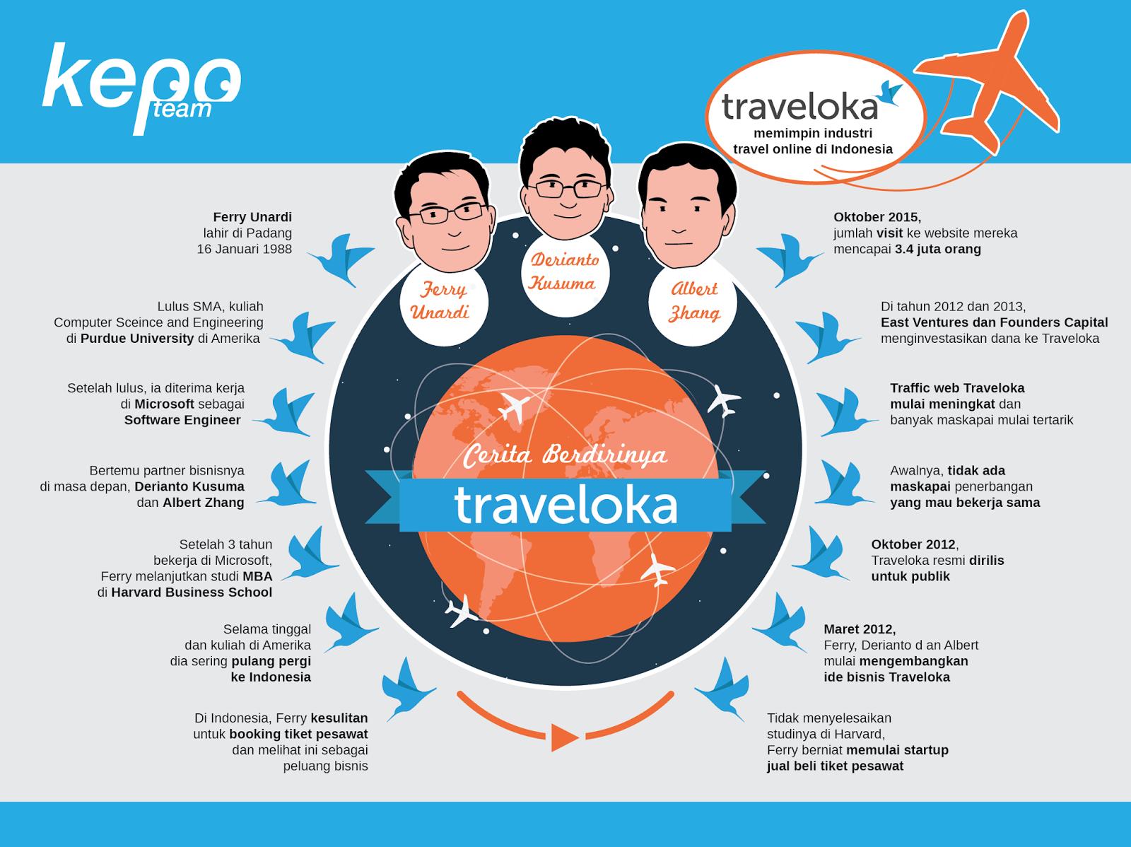 Infografis Gimana Sih Cerita Perjalanan Sang Founder