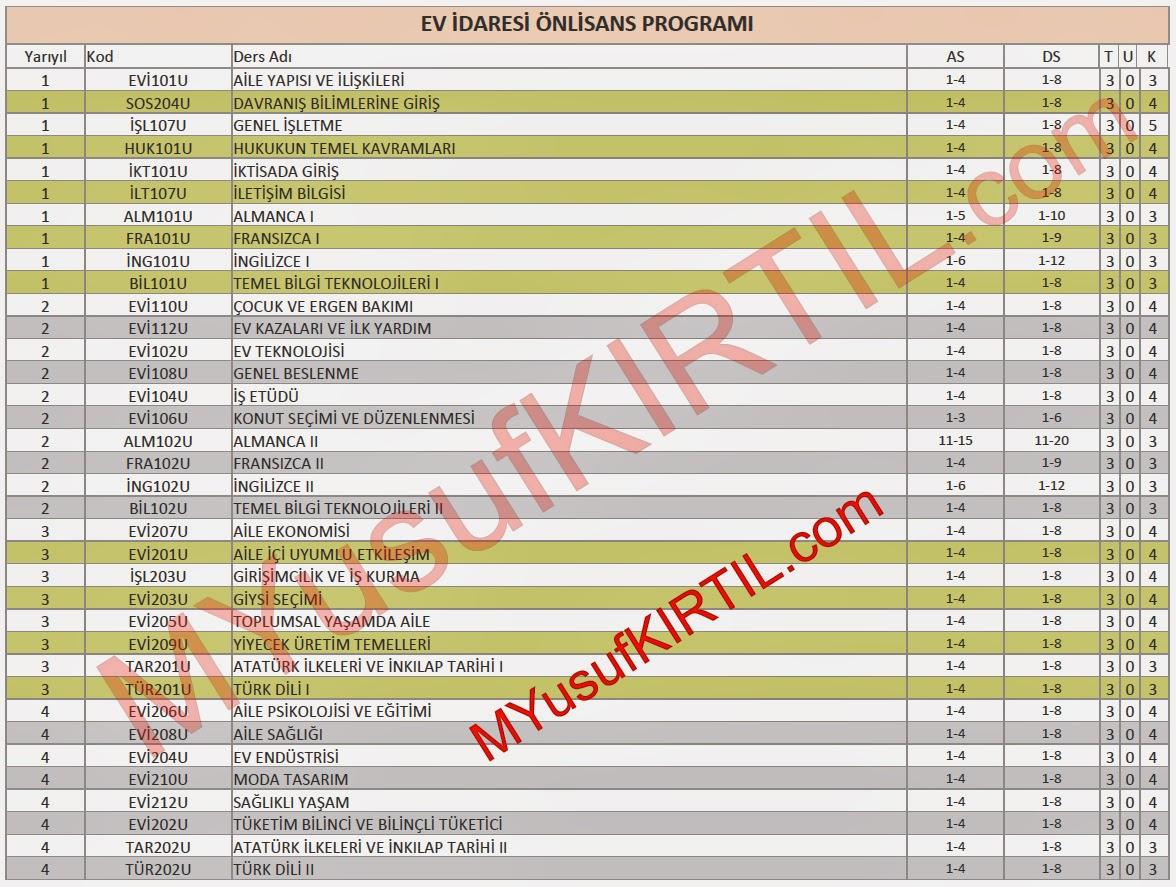 Açıköğretim Fakültesi (AÖF) Ev İdaresi Bölümü Dersleri / Sorumlu Olunan Üniteler / Ders Kredileri