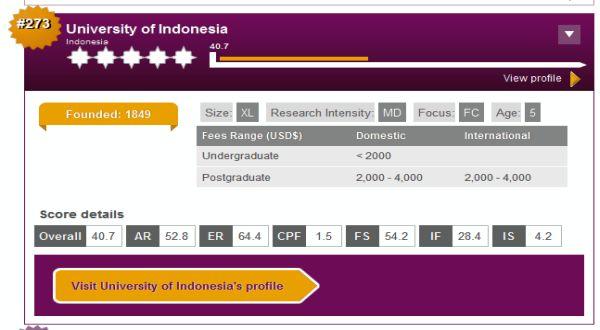 8 Kampus Indonesia Masuk Peringkat Dunia