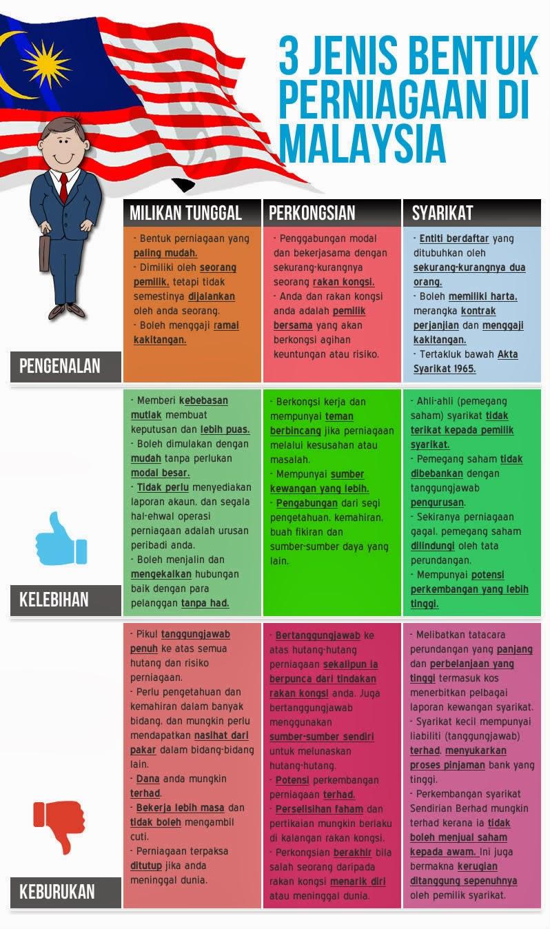 syuhada1981.com, jenis-jenis perniagaan, jenis perniagaan di Malaysia, jenis bisnes
