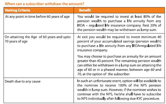 Swavalamban National Pension System Nps Pran Card Apy