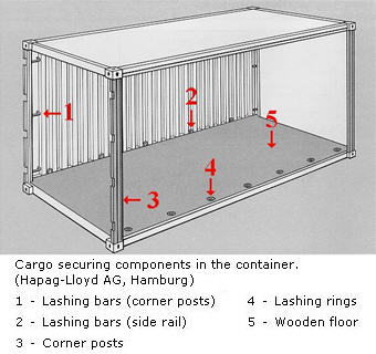 Shipping Container Homes Facts