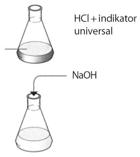 Pembuatan Garam Natrium Klorida