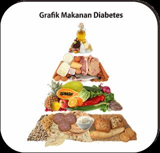 Deretan Bagan Makanan Untuk  Penderita Diabetes