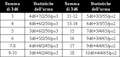 progenie_dei_morti_statistiche_arma_d_osso.png