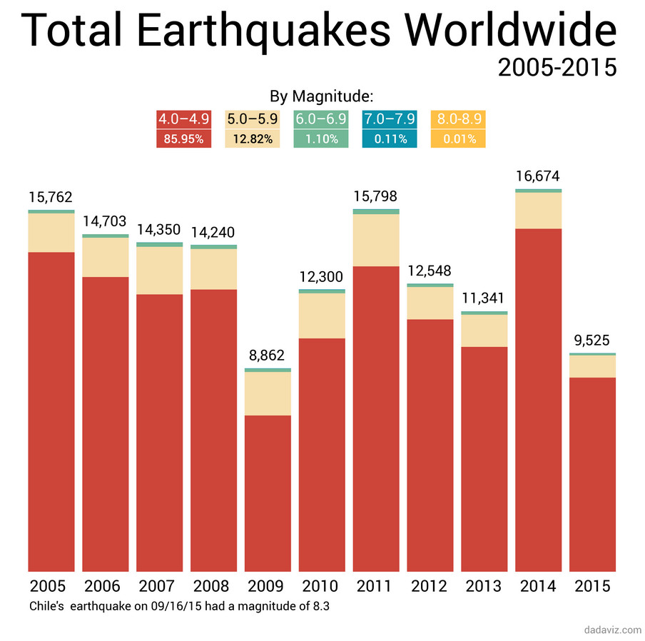 Total Earthquakes worldwide (2005-2015)