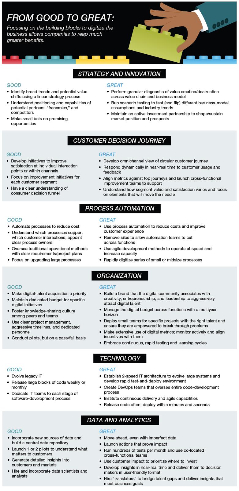 understanding process analysis and innovation