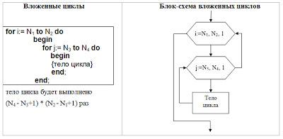 2) Блок-схема вложенного цикла
