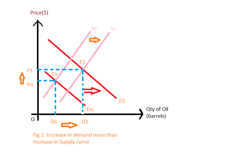 the supply and demand of oil essay Crude oil, being the leading provider of energy on this planet, is closely monitored, forecasted and heavily traded in the world market the international energy agency (iea) is one of the noted agencies in charge of accounting for current supply and estimating oil future demand.