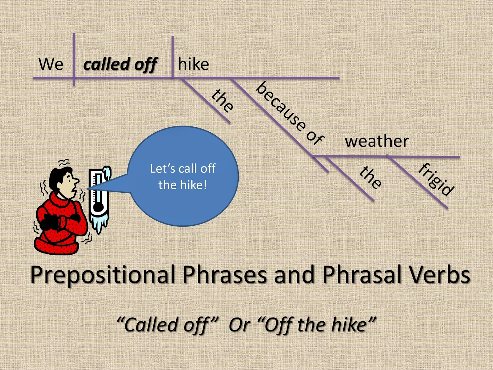 "A sentence diagram that contains a prepositional phrase and a phrasal verb, ""called off."""