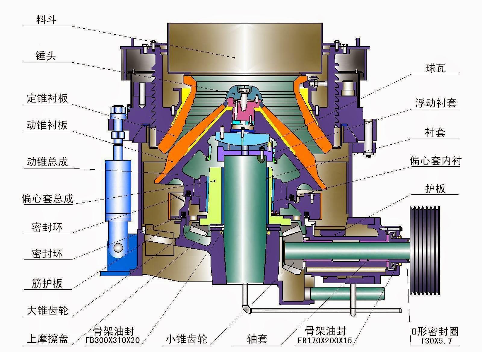 Конусная дробилка среднего дробления схема