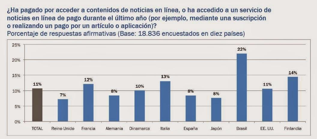 http://www.unav.edu/documents/3786985/0/Reuters-Institute-Digital-News-Report-2014-Espana.pdf