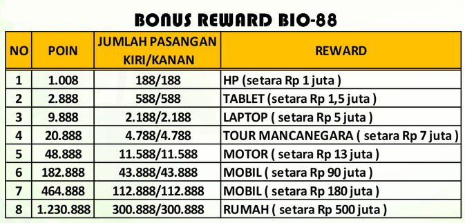 Reward Bio-88 Marketing Plan Bio-88