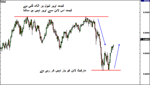 technical analysis,Support and resistance example in urdu