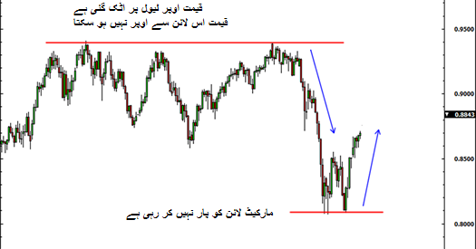 Forex fundamental analysis in urdu