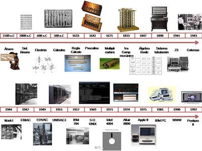 La Evolucion De La Computadora Y Su Uso En Los Procesos De