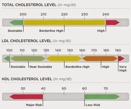 ldl levels normal range uk