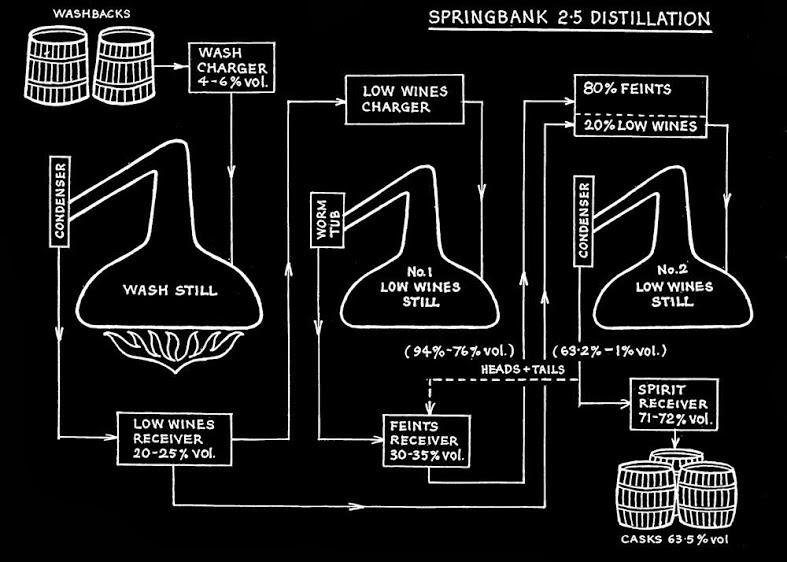 Whisky Blog Distillatie 2 Keer 2 189 Keer 3 Keer En Vaker