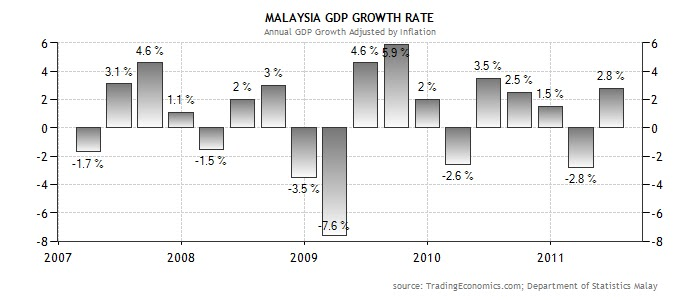 malaysia gdp growth rate Malaysia's rising income levels and predominance of chronic diseases means extensive potential for western medical companies read about malaysia's medical device and pharmaceutical market sizes, growth rates, gdp, and more.