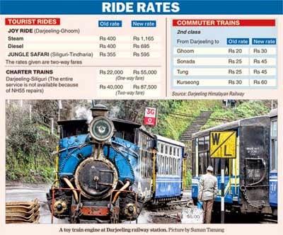 DHR hikes Darjeeling toy train joy ride ticket prices