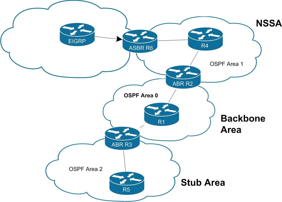 Areas OSPF