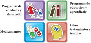 Tratamientos para niños con trastornos del espectro autista