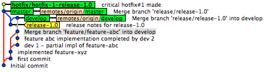 Git merge made by recursive strategy
