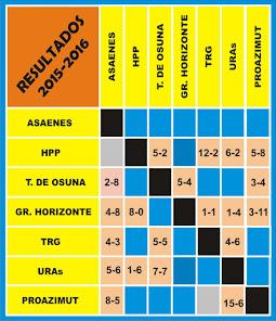 RESULTADO 2015-2016