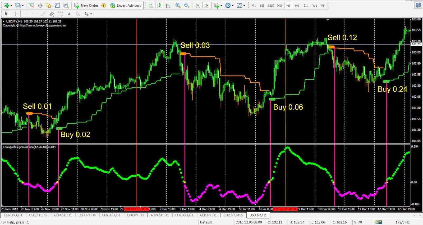 Sinyal forex lewat bbm
