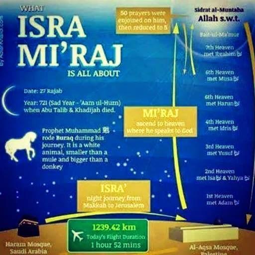 Ada Apa dengan Isra' Mikraj