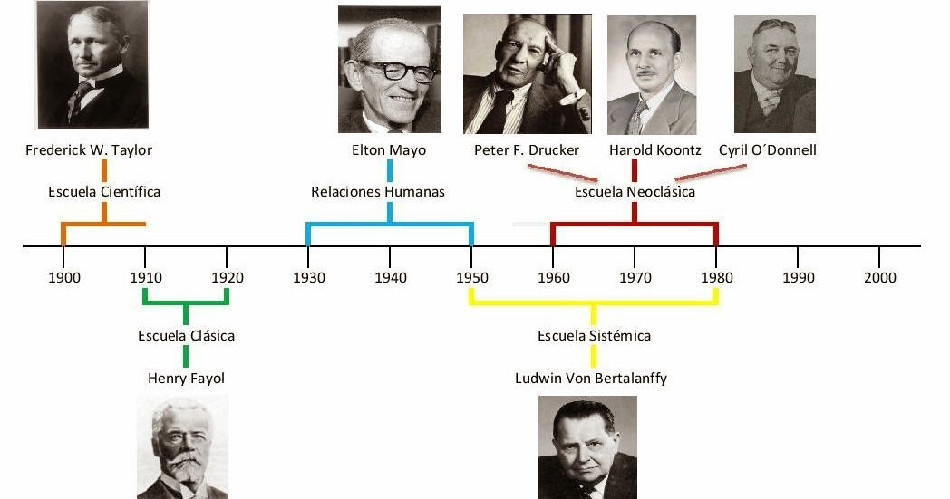 difference between elton mayo and fedrick taylor Comparison between taylor and fayol theory of management (similarities and dissimilarities) we have seen that both fw taylor and henry fayol contributed to the science of management.