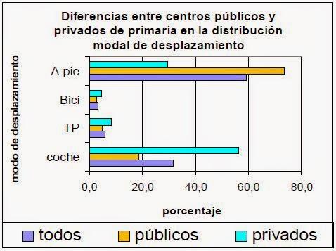 Diferencias públicos privados primaria STARS Madrid