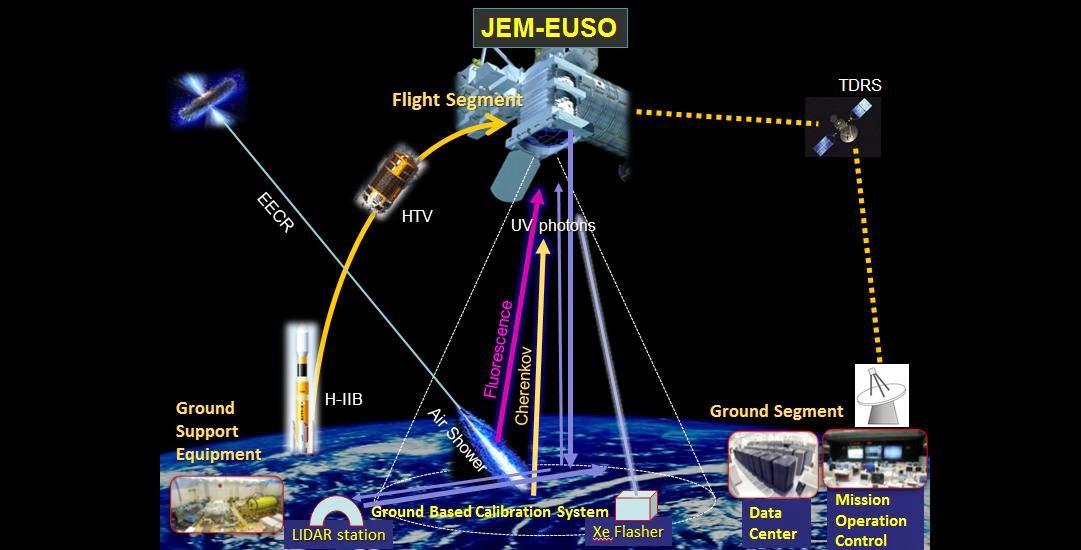 EUSO telescope. Credit: iasf-palermo.inaf.it