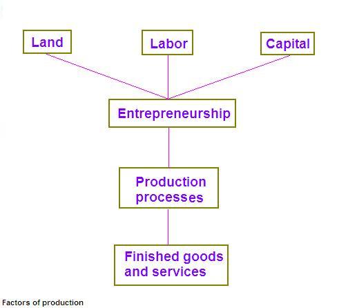 factors of production land definition