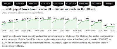 NYT interactive charts of tax burdens 1980-2010