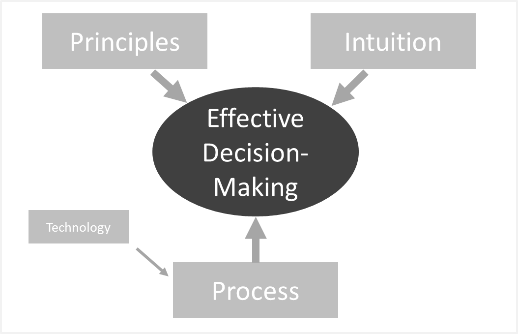 strategies in decision making Effective strategic decision making cezar vasilescu  decision making as a foundation for strategy managers in charge of strategic decision-making are capable of.