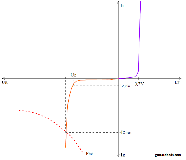 Zener diode characteristic forward reverse direction