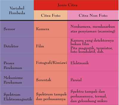 tabel perbedaan citra foto dan citra non foto   www.blogsoaljawaban.blogspot.com