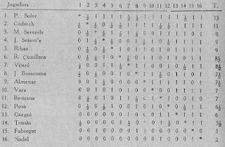 Cuadro de clasificación del campeonato social de 1931