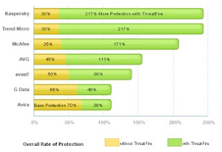 Memaksimalkan antivirus menggunakan PC Tools Threatfire Antivirus