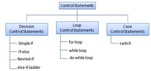 control structures soft schools