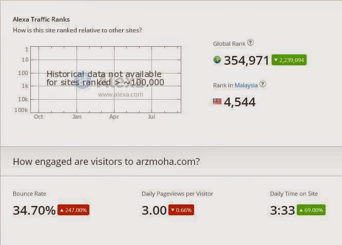 arzmoha, rank, blog, alexa, bounce rate